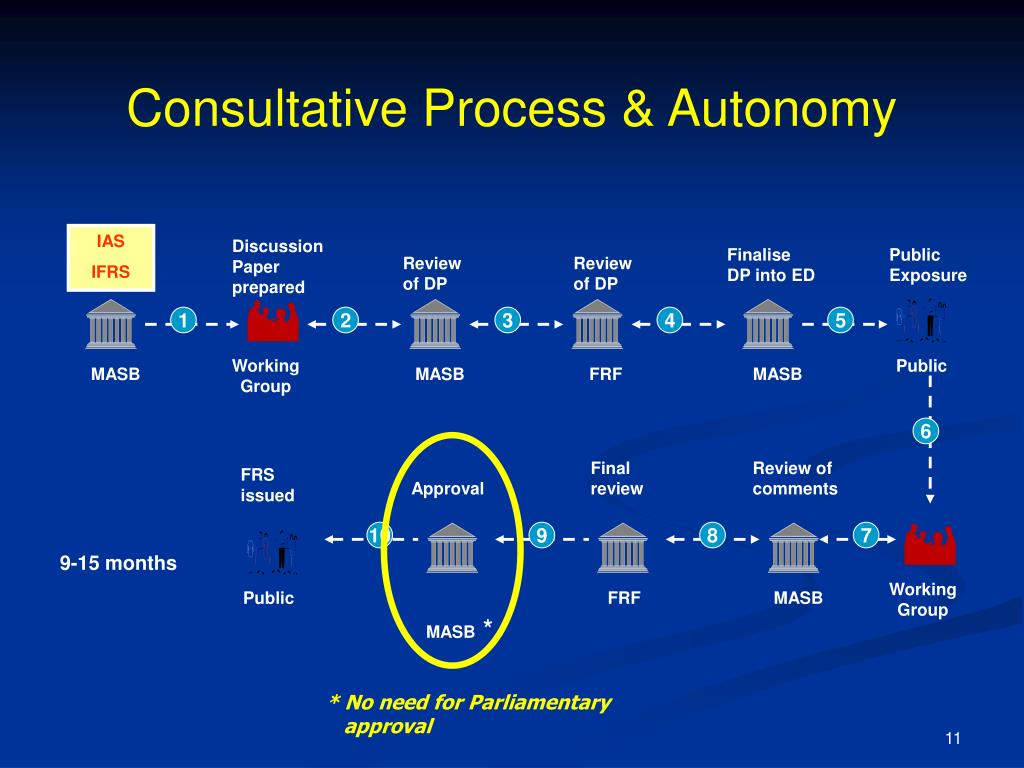 Consultative Process & Autonomy