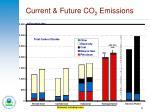 current future co 2 emissions