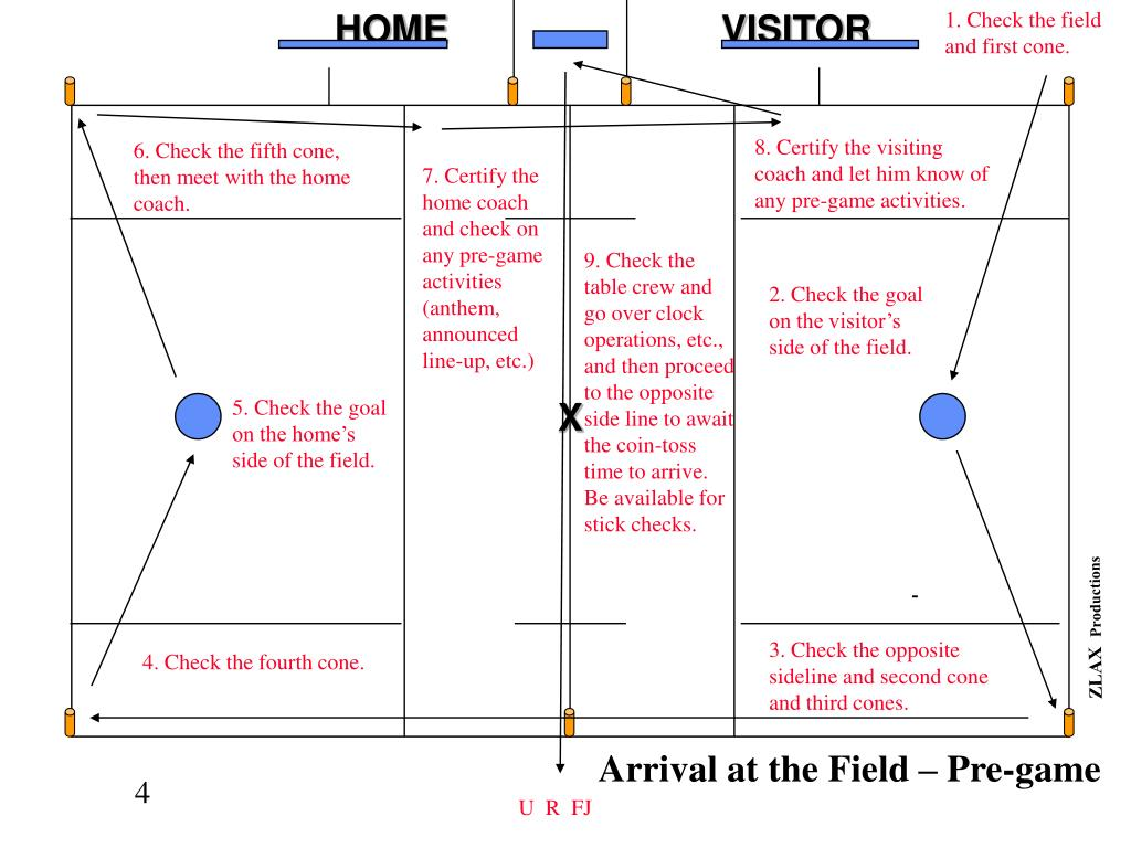 Arrival at the Field – Pre-game