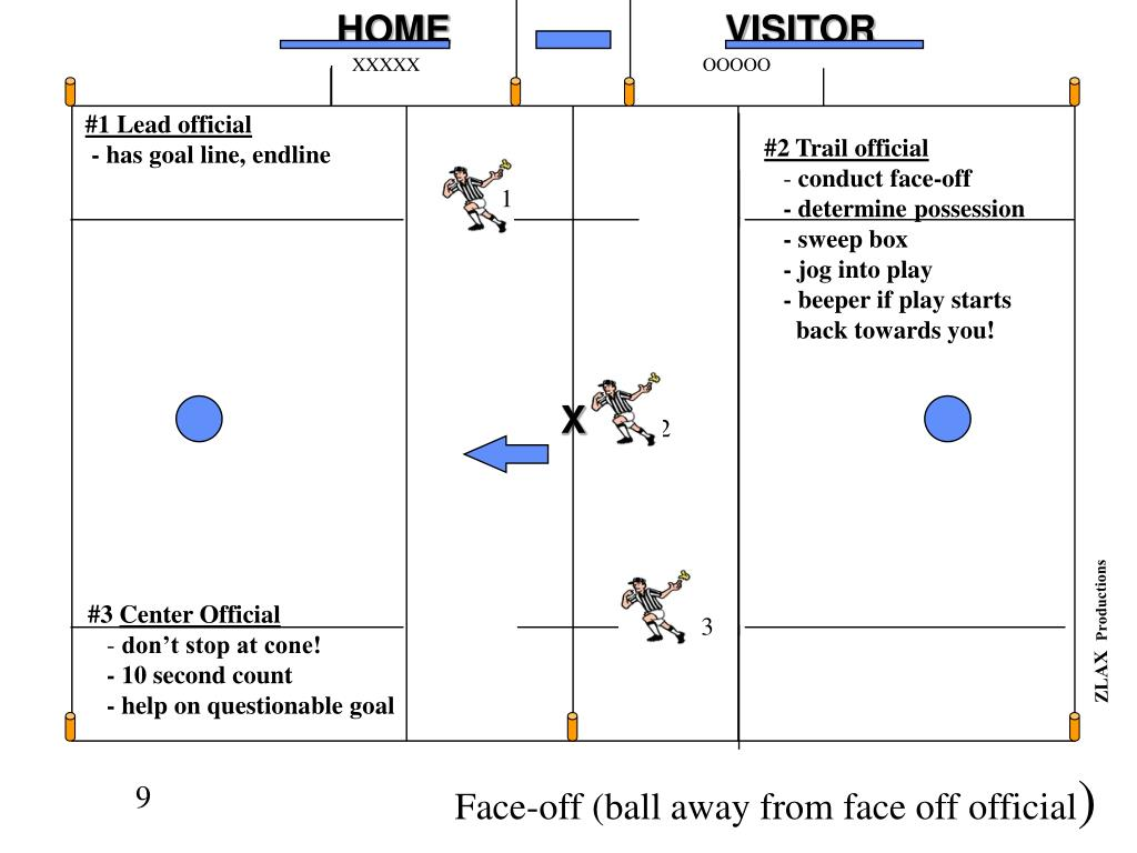 Face-off (ball away from face off official