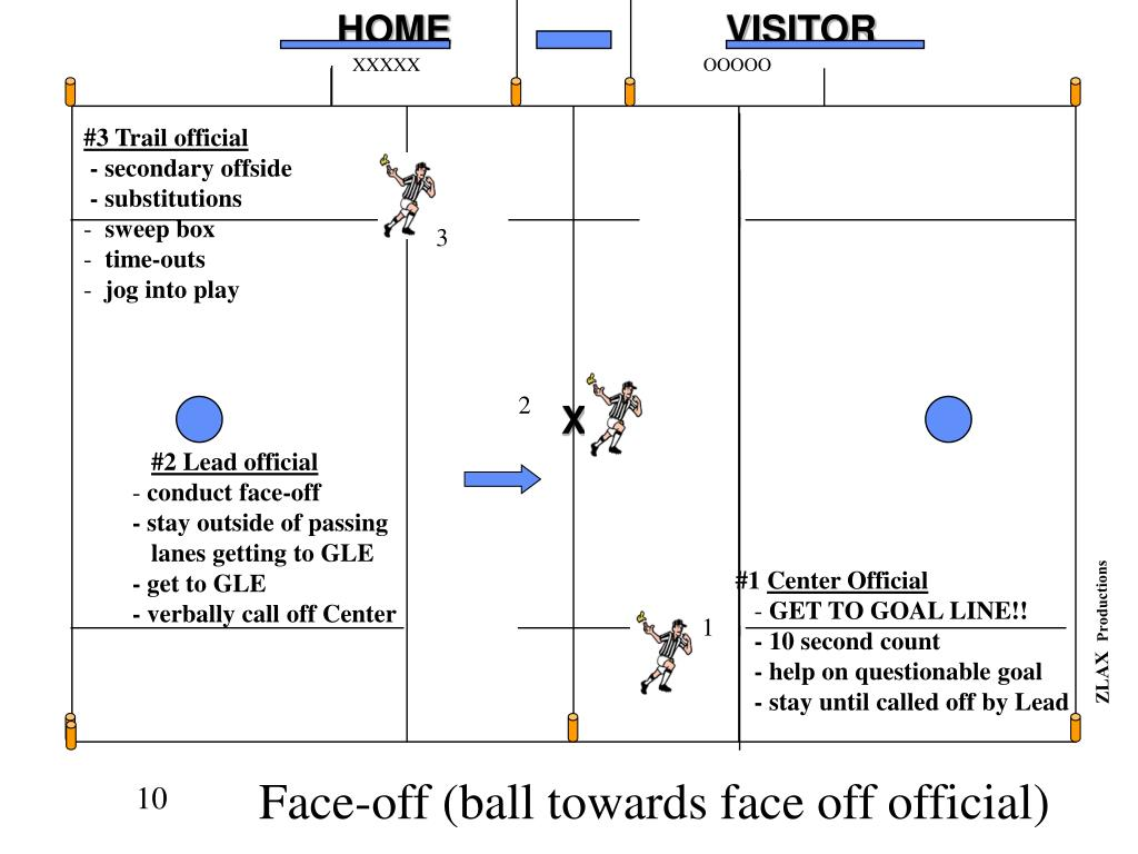 Face-off (ball towards face off official)