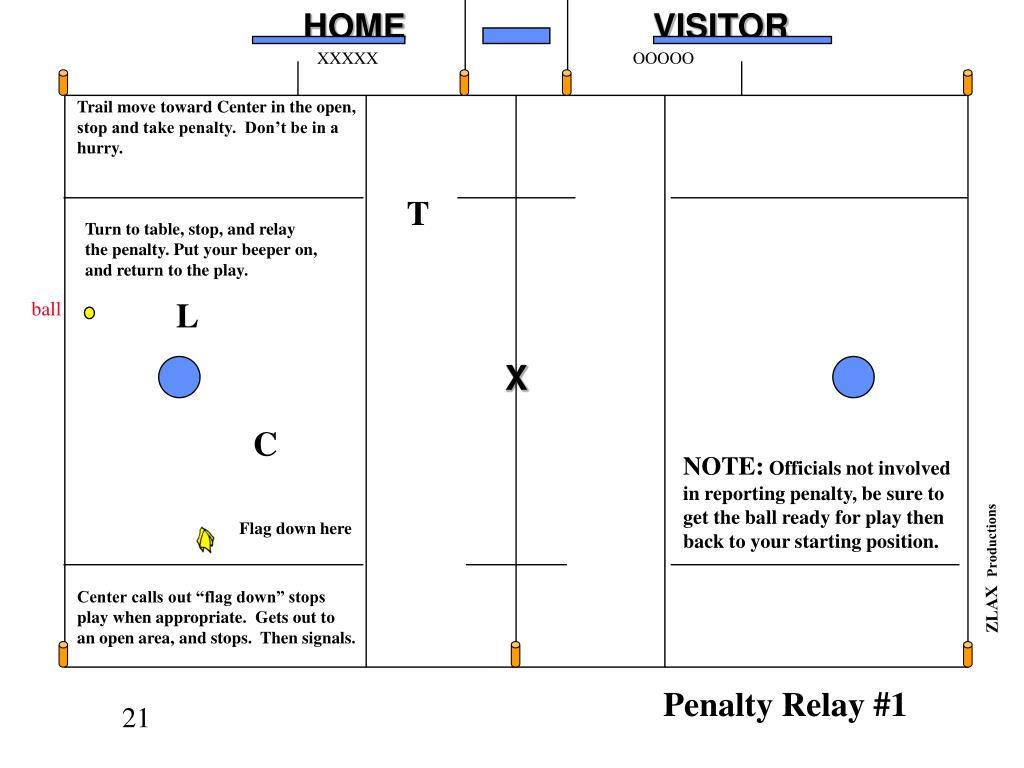 Penalty Relay #1