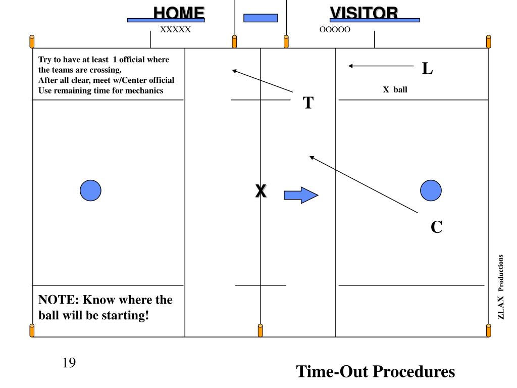Time-Out Procedures