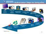authorization steps for using edoc