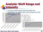 analysis wom range and intensity