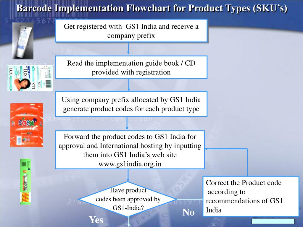 PPT - Implementation of barcoding using GS1 System
