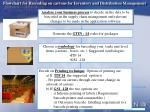 flowchart for barcoding on cartons for inventory and distribution management