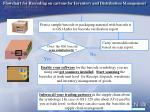 flowchart for barcoding on cartons for inventory and distribution management57