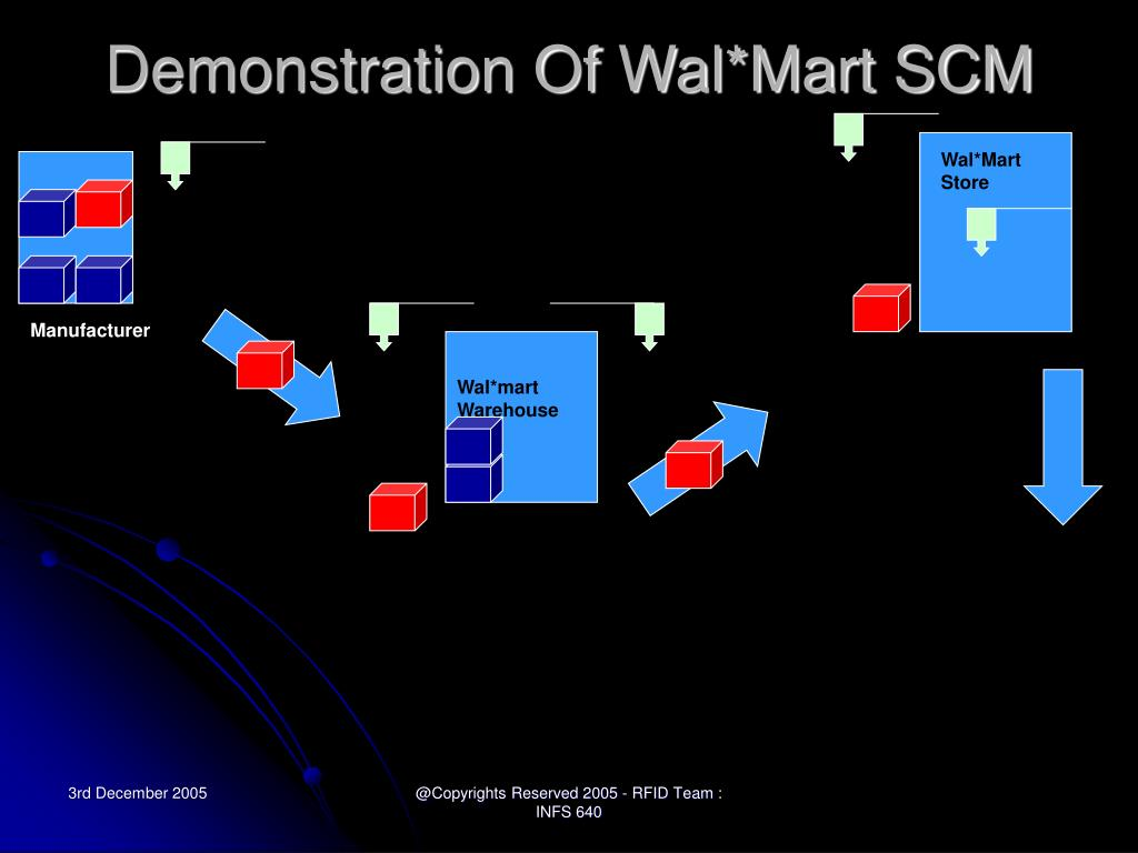 Demonstration Of Wal*Mart SCM