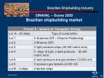 brazilian shipbuilding industry30