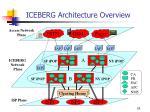 iceberg architecture overview
