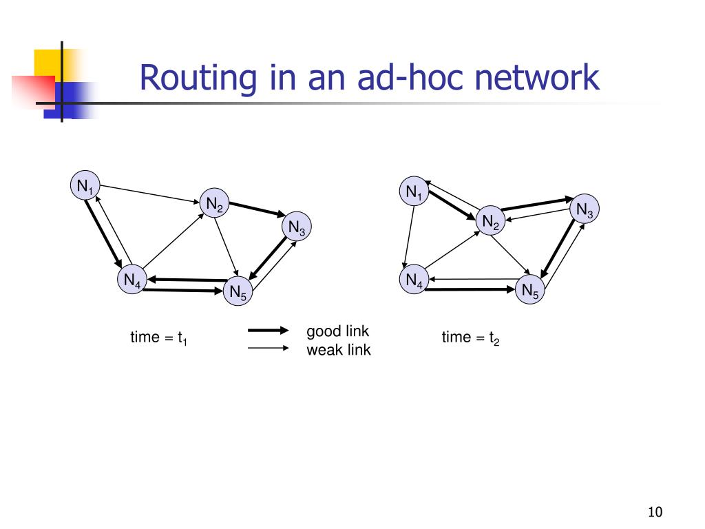 Routing in an ad-hoc network