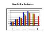 new railcar deliveries