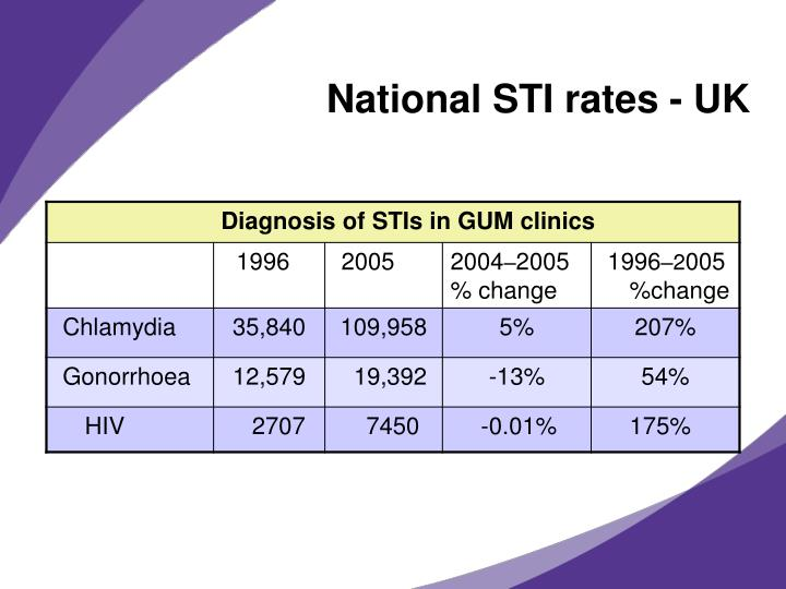 role of determinants on the onset of sti hiv Determinants of evolving epidemics of sexually transmitted diseases (std) are   in the case of hiv infection, and include the role of other stds as co-factors,   of time between the end of one sex partnership and the beginning of the next.