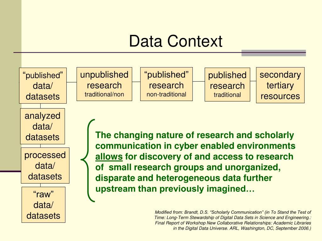 Data Context