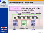 performance tests device load