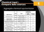 chemical input compare data sources