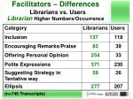 facilitators differences librarians vs users librarian higher numbers occurrence