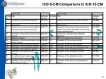 icd 9 cm comparison to icd 10 cm