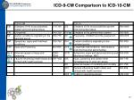 icd 9 cm comparison to icd 10 cm17
