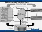 telepresentation structure