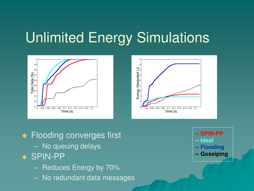 Unlimited Energy Simulations