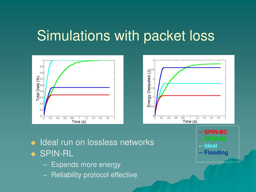 Simulations with packet loss