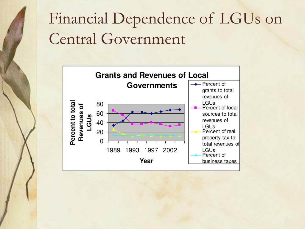Financial Dependence of LGUs on Central Government