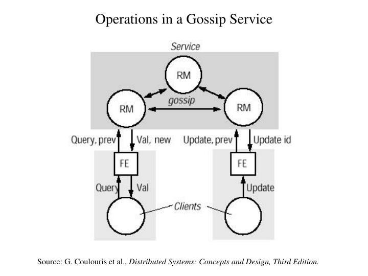 Operations in a Gossip Service