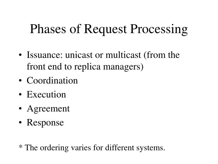 Phases of Request Processing