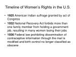 timeline of women s rights in the u s19