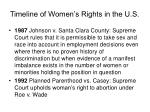 timeline of women s rights in the u s34