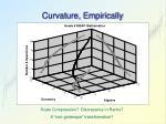 curvature empirically