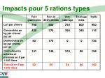 impacts pour 5 rations types