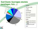 sud ouest fourrages stock s ensilages foin