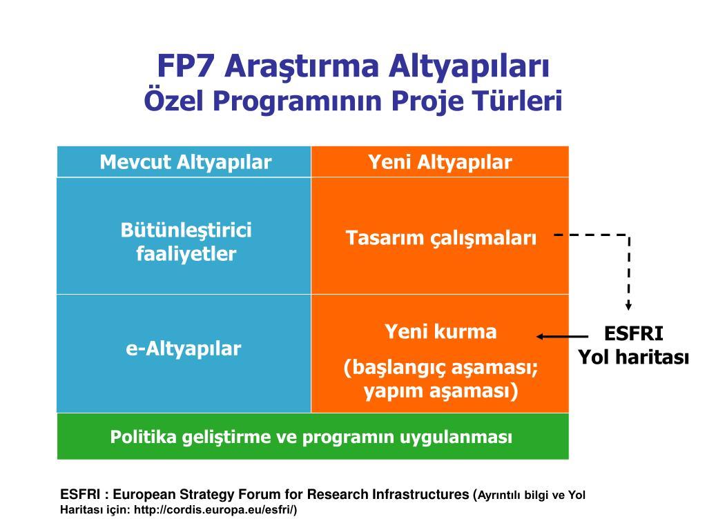 FP7 Araştırma Altyapıları
