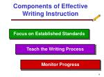 components of effective writing instruction
