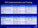 gps implementation and testing