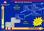 microchip solutions