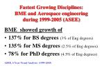 fastest growing disciplines bme and aerospace engineering during 1999 2005 asee