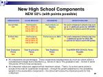 new high school components new 50 with points possible