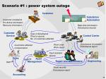 scenario 1 power system outage25