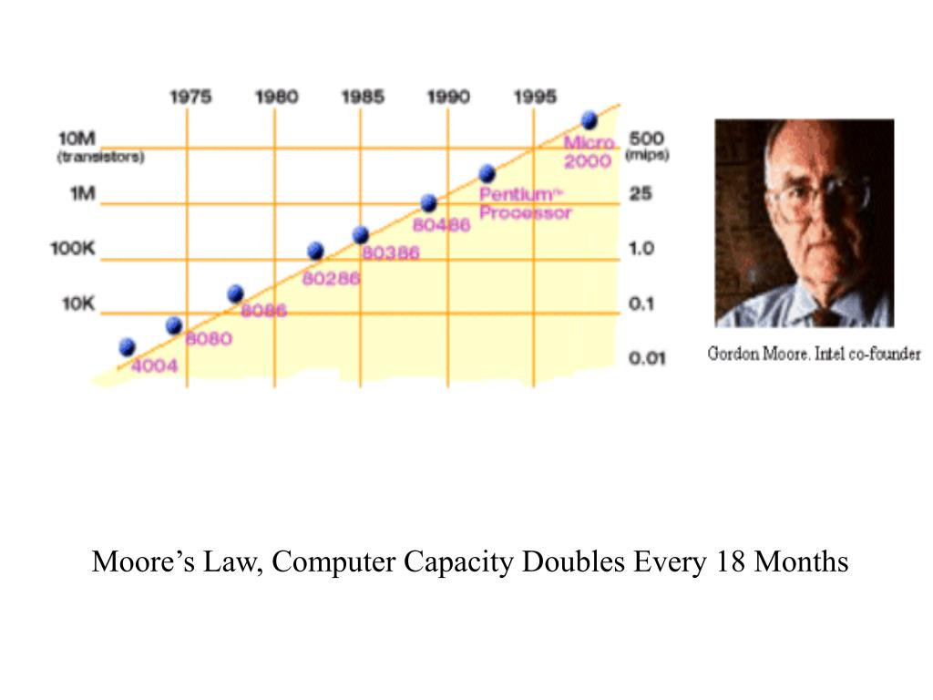 Moore's Law, Computer Capacity Doubles Every 18 Months