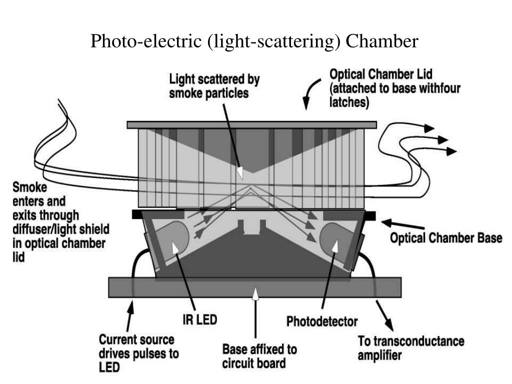 Photo-electric (light-scattering) Chamber