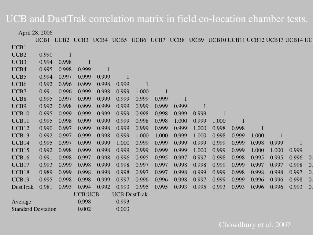 UCB and DustTrak correlation matrix in field co-location chamber tests.