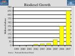 biodiesel growth