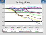 exchange rates26