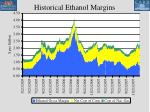 historical ethanol margins