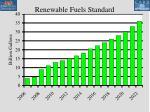 renewable fuels standard