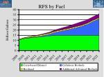 rfs by fuel47